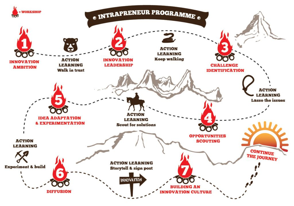 The Intrapreneur Journey
