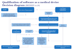 Qualification of software as a medical device decision diagram
