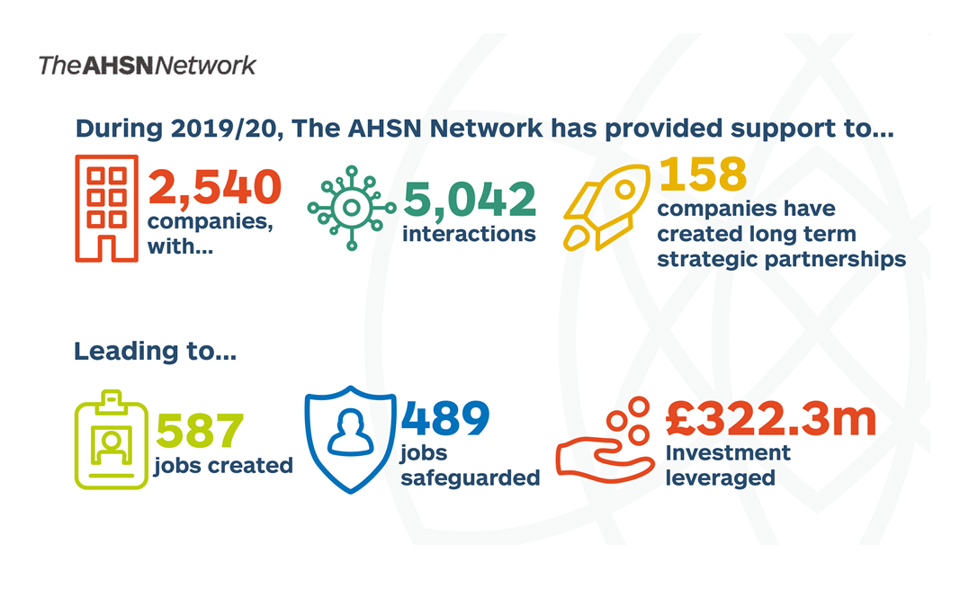 AHSN Network instrumental in generating £500 million of investment